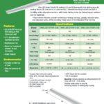 LED Strip Retrofit Kit